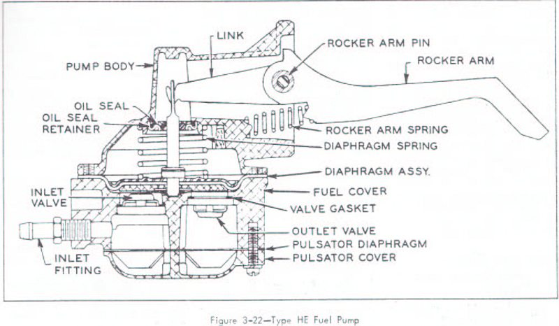 replacing the fuel pump on a 1964 buick wildcat nailhead 401factory service manual showing a pump made to be rebuilt
